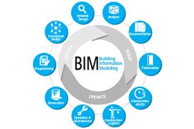 Building Information Modeling Software'