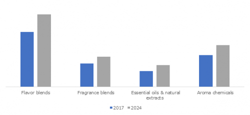 Encapsulated Flavors and Fragrances Market'
