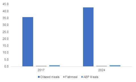 Animal Feed Protein Ingredients Market'