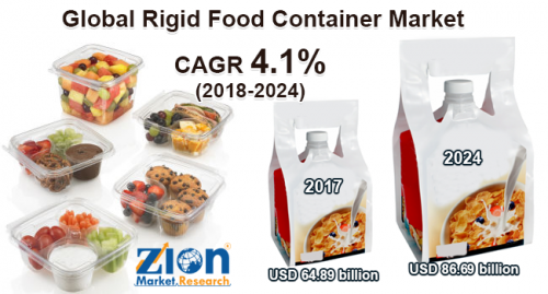 Rigid Food Container Market'