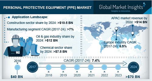 Personal Protective Equipment market'