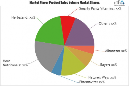 Gummy Vitamin Market'