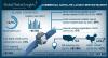 Commercial Satellite Launch Service Market'