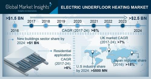 Electric Underfloor Heating Market'