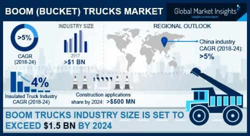Boom Trucks Market'