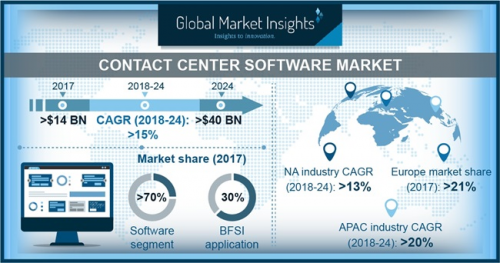 Contact Center Software Market'