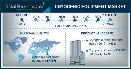 Cryogenic Equipment Market'