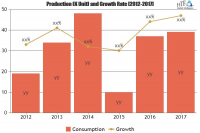 Smart Manufacturing Market to witness astonishing growth by