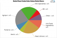 Hydrolyzed Protein Market