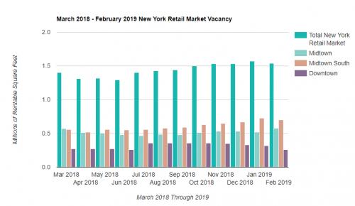 Manhattan Retail Rent Vacancy'