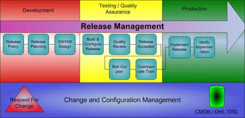 Release Management Market'