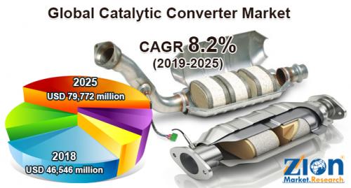 Catalytic Converter Market'