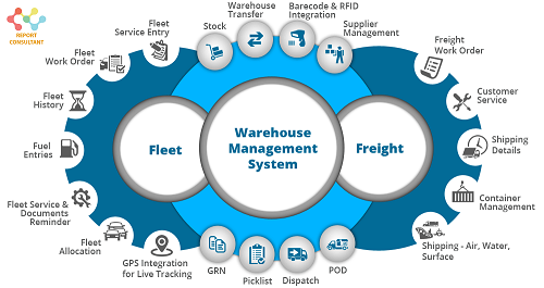 Warehouse Management Systems Market'