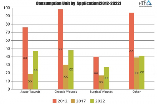 Advanced Wound Care Products Market'