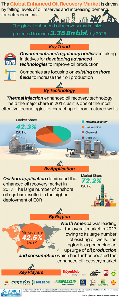 Enhanced Oil Recovery Market to Rise at 8.3% CAGR by 2025'