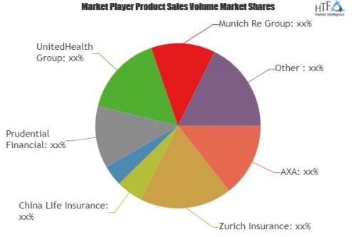 Digital Innovation in Insurance Market'