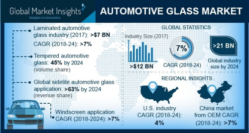 Automotive Glass Market'