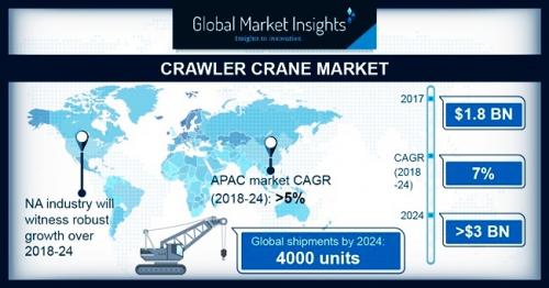 Crawler Crane Market'