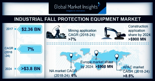 Industrial Fall Protection Equipment Market'