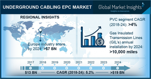 Underground Cabling EPC Market'
