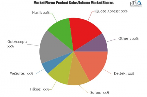 Proposal Management Software Market'