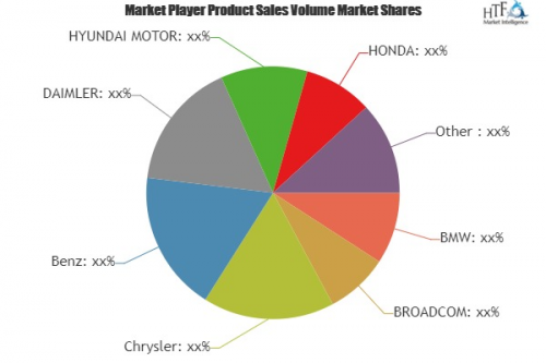 Connected Vehicle Market Is Thriving Worldwide with Leading'