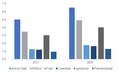 Fish Protein Hydrolysate Market'