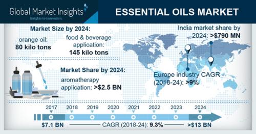 Essential oils market'