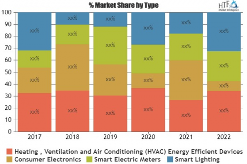 Energy Efficient Devices Market'