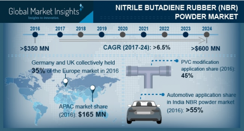 Nitrile Butadiene Rubber (NBR) Powder Market'