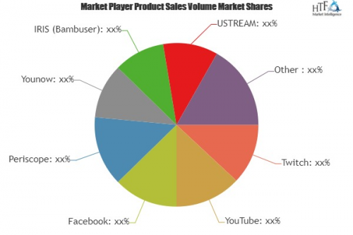Live Streaming Video Platform Market'