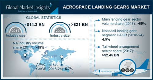 Aerospace Landing Gear Market'