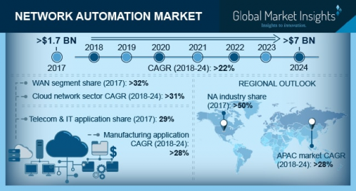 Network Automation Market'