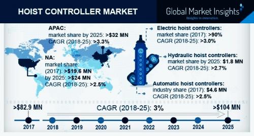 Hoist Controller Market'