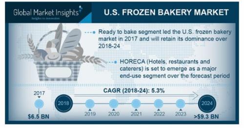 U.S. Frozen Bakery Market'