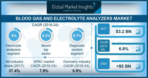 Blood Gas and Electrolyte Analyzers Market'