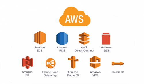 Amazon Web Services Managed Services Market'
