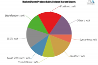 Enterprise Cyber Security Solutions Market