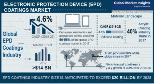 EPD Coatings Market'