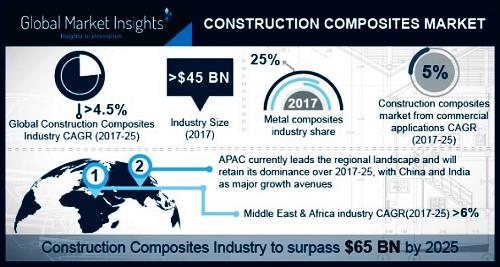 Construction composites market'