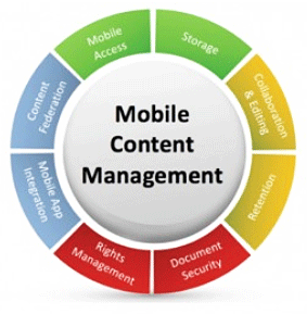 Mobile Content Management Market'