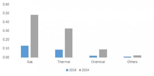 Enhanced Oil Recovery Market'