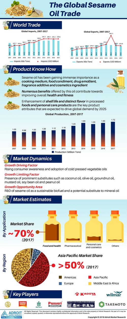 Sesame Oil Market Global Industry Analysis & Outlook'