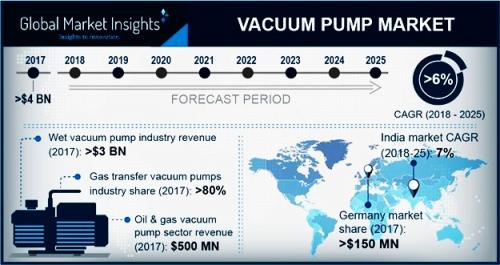 Vacuum Pump Market'