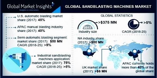 Sandblasting Machines Market'