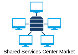 Phenomenal Report on Global Shared Services Center Market Re'