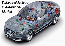 Embedded Systems in Automobile'