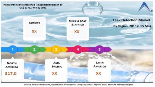 Leak Detection Market'
