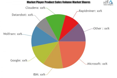 Data Science Platform Market'
