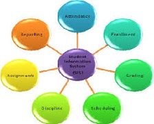 Student Information Systems Market Analysis & Foreca'